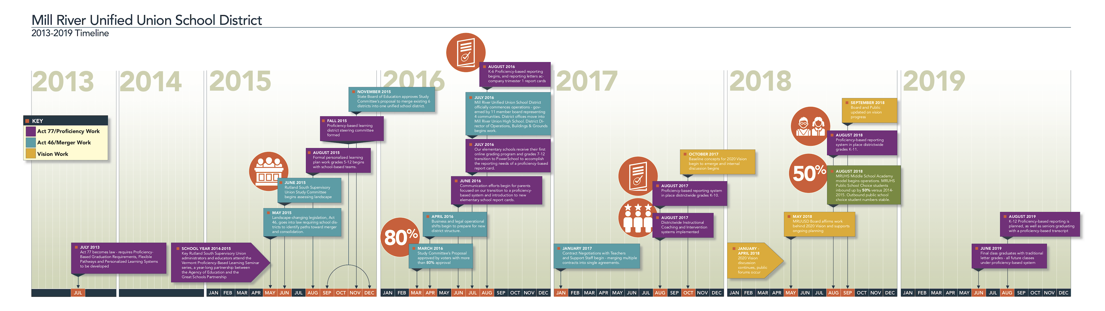 MRUUSD Timeline Full View